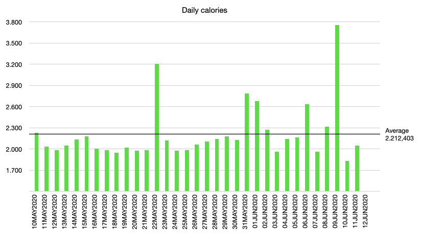 Daily calorie intake